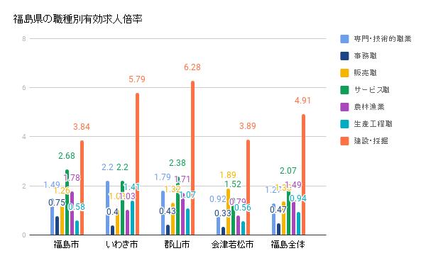 福島県の職種別有効求人倍率