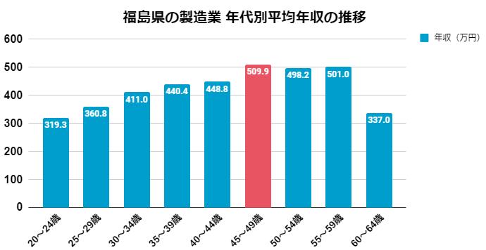 福島県の製造業 年代別平均年収の推移